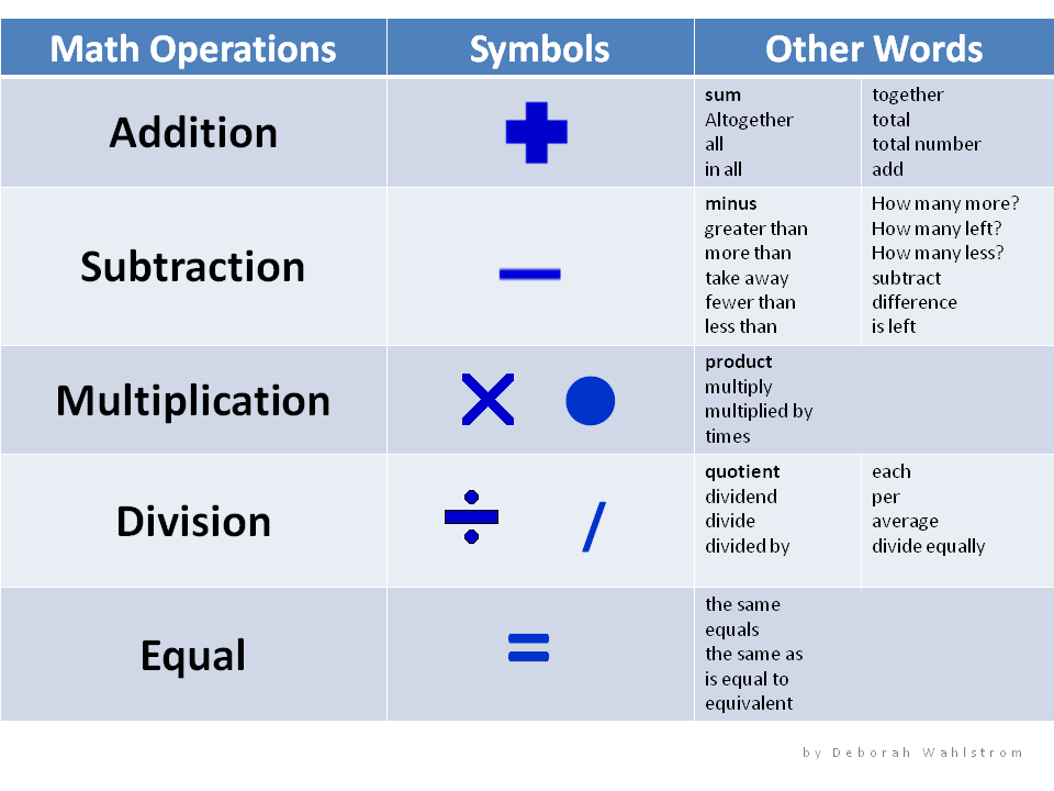 Math Operations Symbols and Explanations