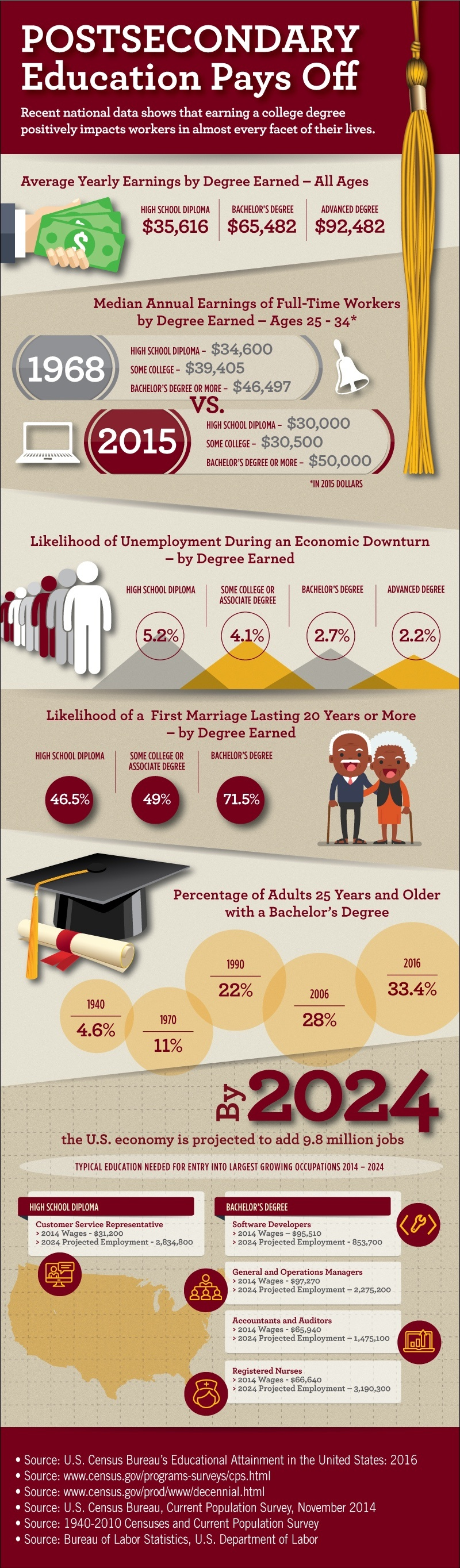 TESU Postsecondary Education Pays Off Infographic.
